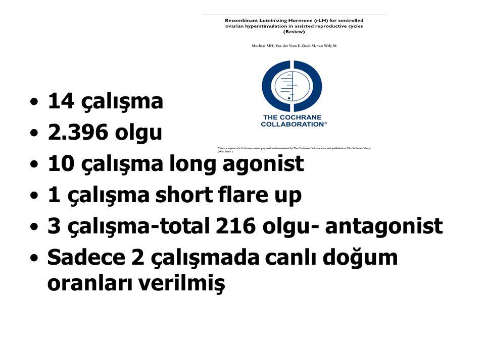 14 çalışma 2.396 olgu. 10 çalışma long agonist. 1 çalışma short flare up. 3 çalışma-total 216 olgu- antagonist.