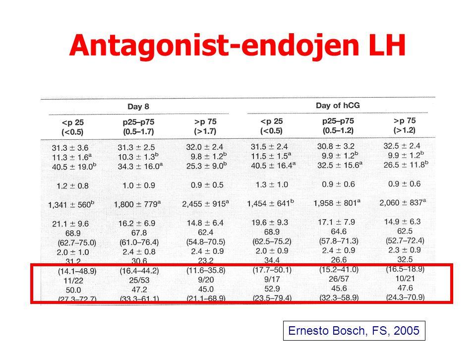 Antagonist-endojen LH