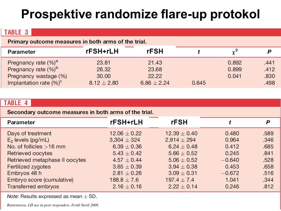Prospektive randomize flare-up protokol