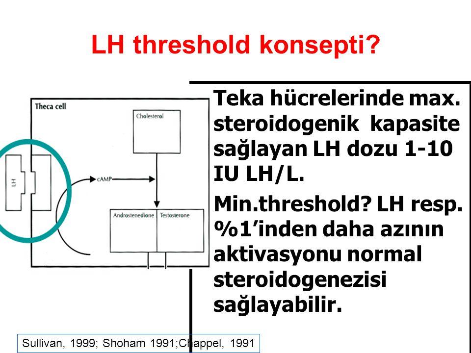 LH threshold konsepti Teka hücrelerinde max. steroidogenik kapasite sağlayan LH dozu 1-10 IU LH/L.
