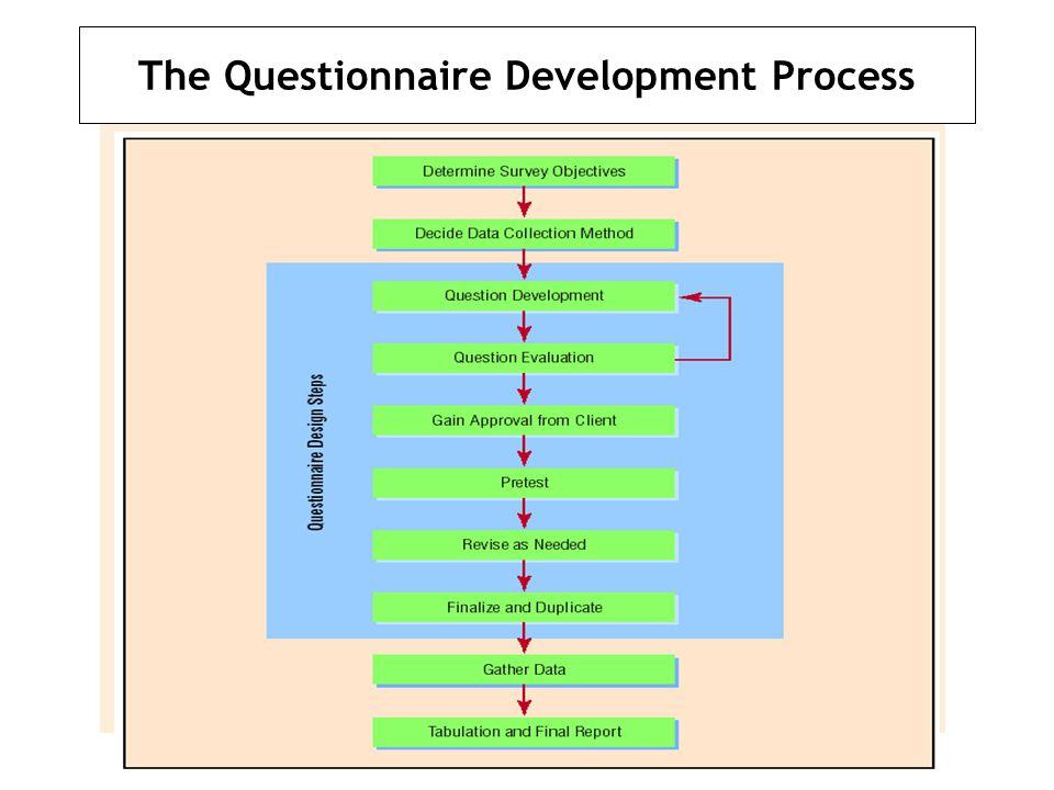 The Questionnaire Development Process