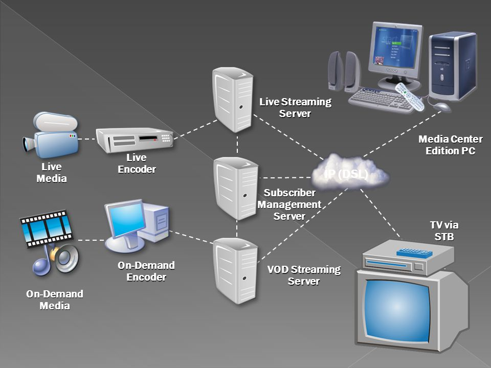 Media Center Edition PC Subscriber Management Server