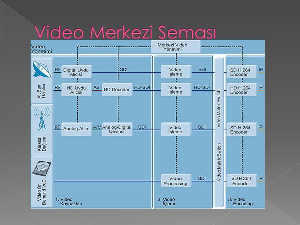 Video Merkezi Şeması
