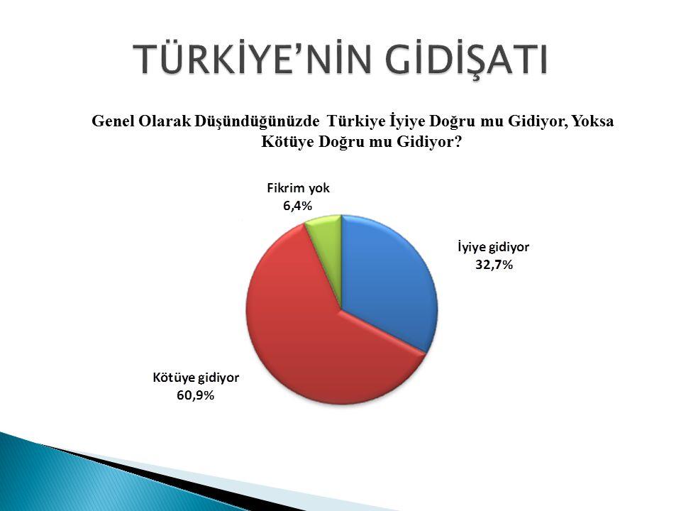 TÜRKİYE'NİN GİDİŞATI Genel Olarak Düşündüğünüzde Türkiye İyiye Doğru mu Gidiyor, Yoksa Kötüye Doğru mu Gidiyor