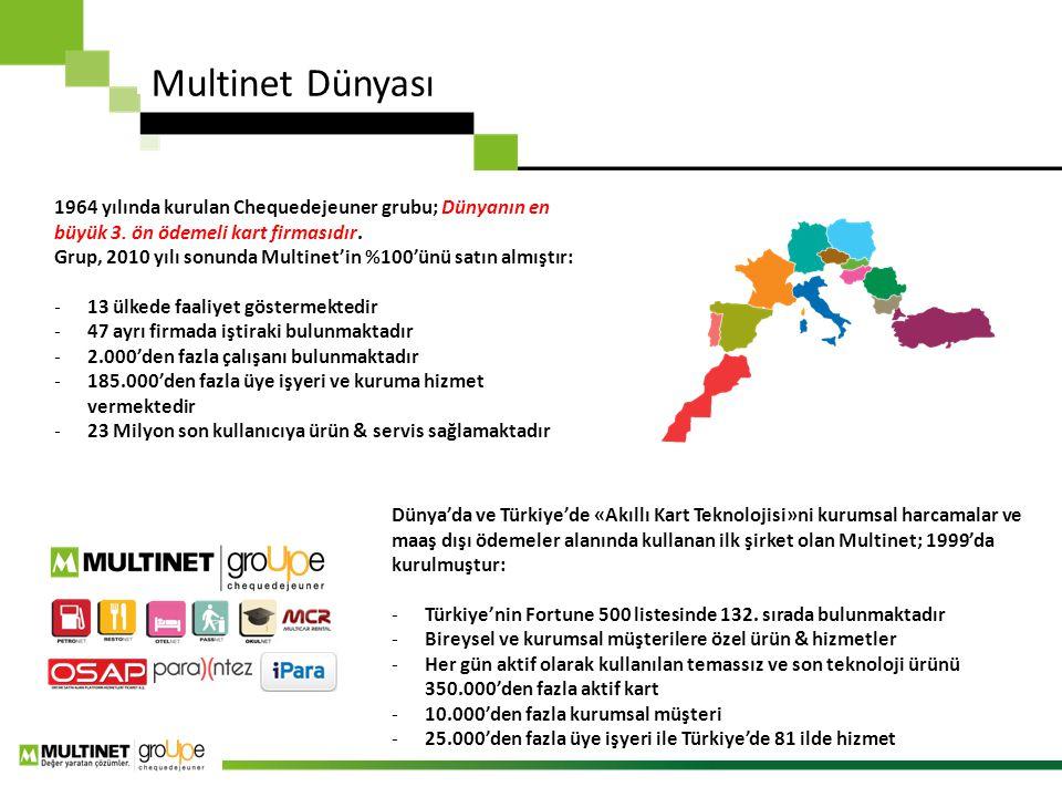 Multinet Dünyası 1964 yılında kurulan Chequedejeuner grubu; Dünyanın en büyük 3. ön ödemeli kart firmasıdır.