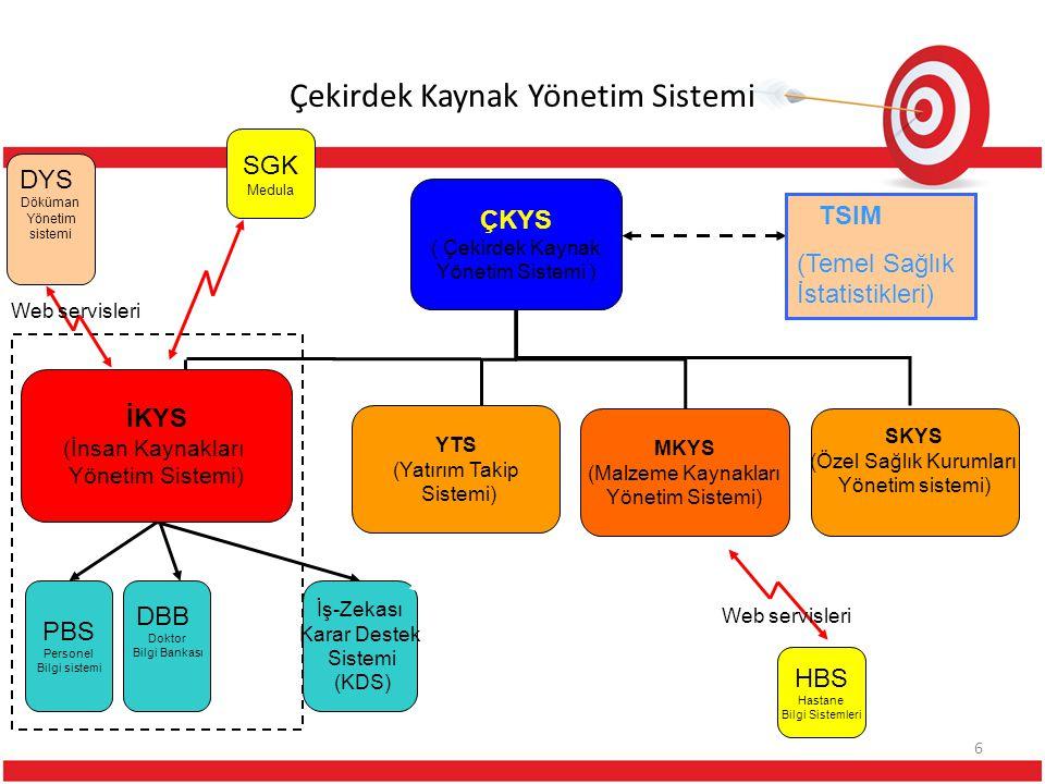Çekirdek Kaynak Yönetim Sistemi