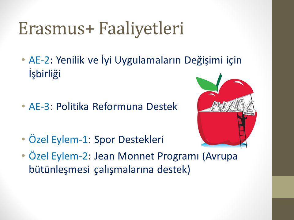 Erasmus+ Faaliyetleri