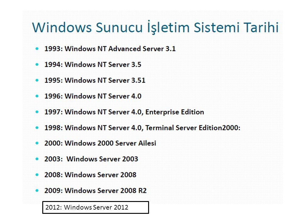 2012: Windows Server 2012