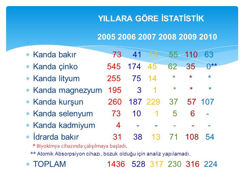 YILLARA GÖRE İSTATİSTİK 2005 2006 2007 2008 2009 2010