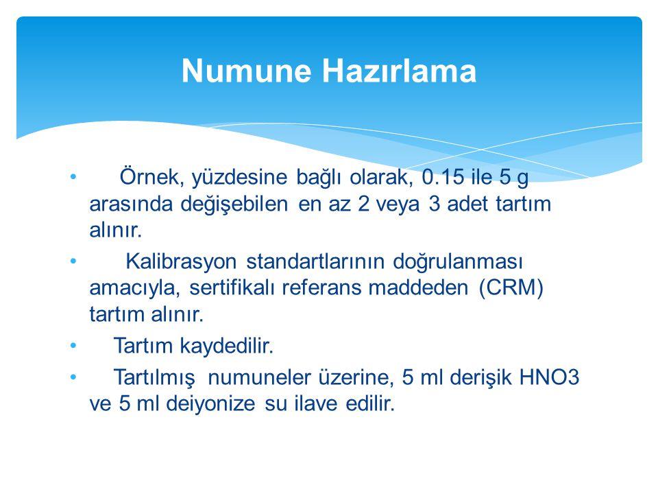 Numune Hazırlama Örnek, yüzdesine bağlı olarak, 0.15 ile 5 g arasında değişebilen en az 2 veya 3 adet tartım alınır.
