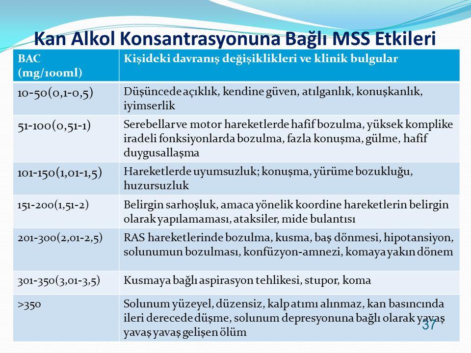 Kan Alkol Konsantrasyonuna Bağlı MSS Etkileri