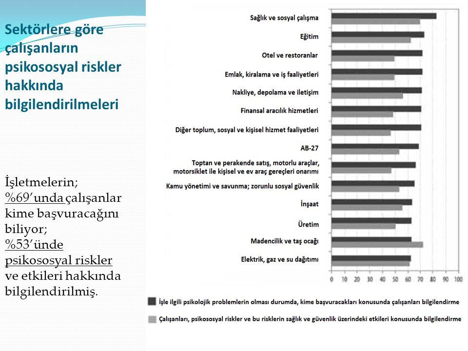 Sektörlere göre çalışanların psikososyal riskler hakkında bilgilendirilmeleri