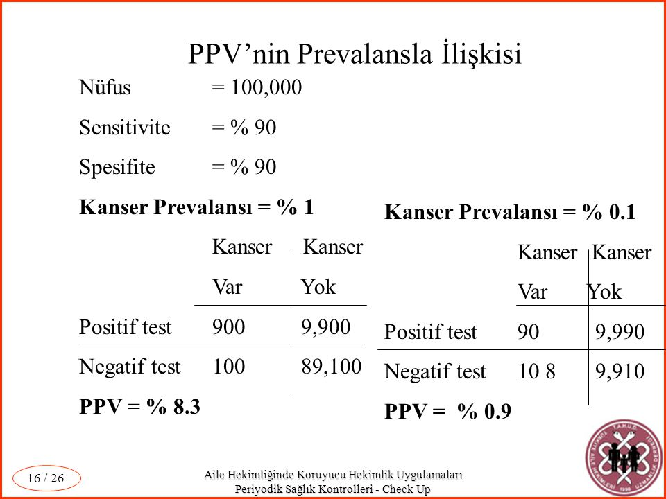 PPV'nin Prevalansla İlişkisi