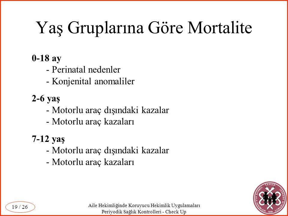 Yaş Gruplarına Göre Mortalite