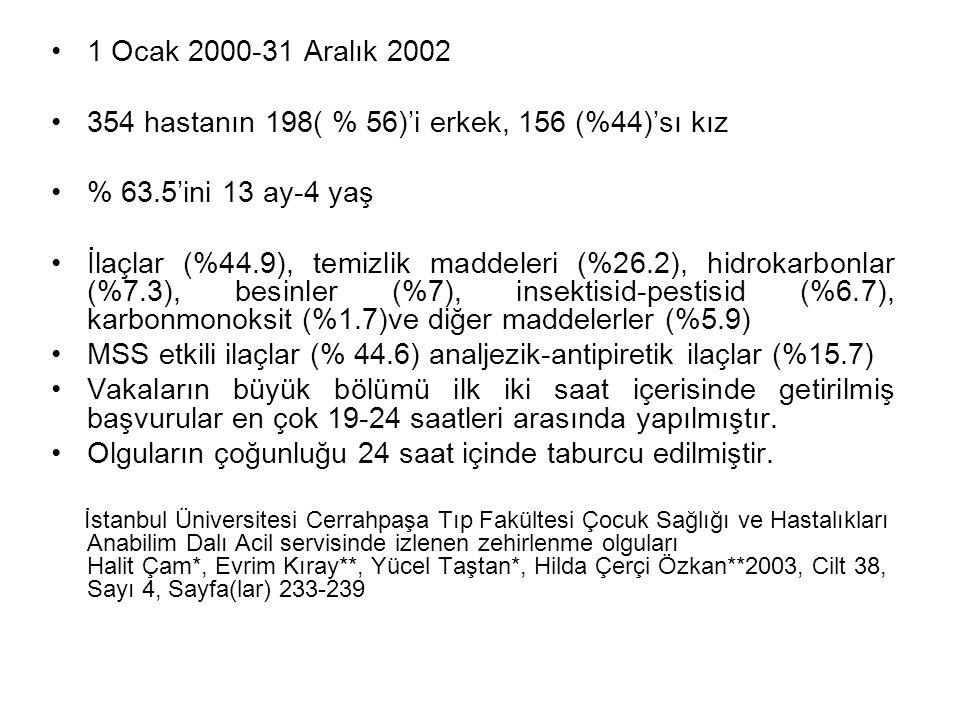 354 hastanın 198( % 56)'i erkek, 156 (%44)'sı kız