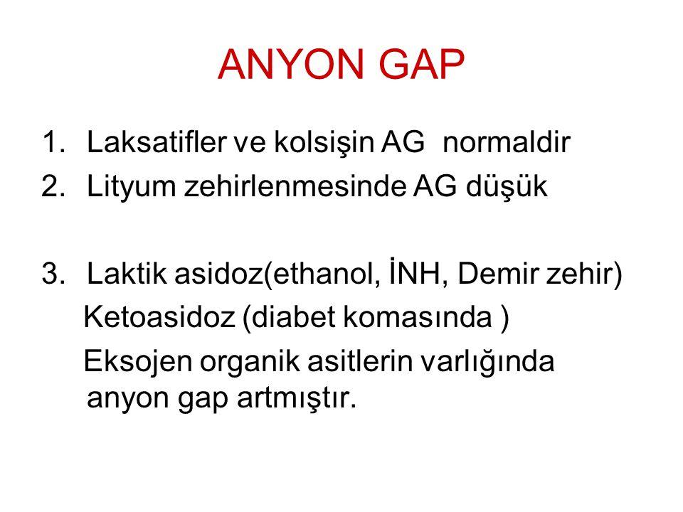 ANYON GAP Laksatifler ve kolsişin AG normaldir