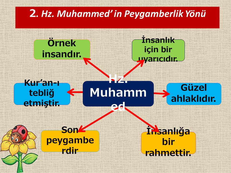Hz. Muhammed 2. Hz. Muhammed' in Peygamberlik Yönü Örnek insandır.