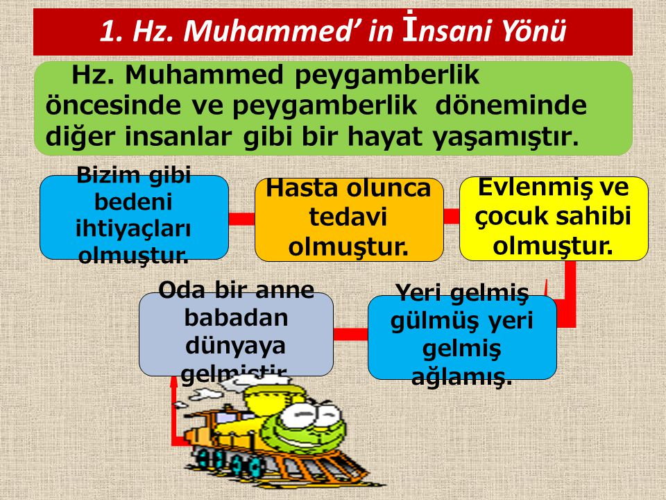 1. Hz. Muhammed' in İnsani Yönü