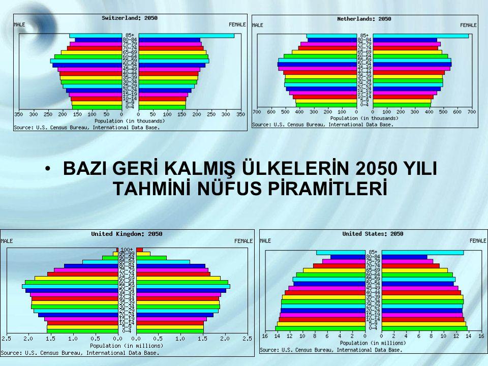 BAZI GERİ KALMIŞ ÜLKELERİN 2050 YILI TAHMİNİ NÜFUS PİRAMİTLERİ