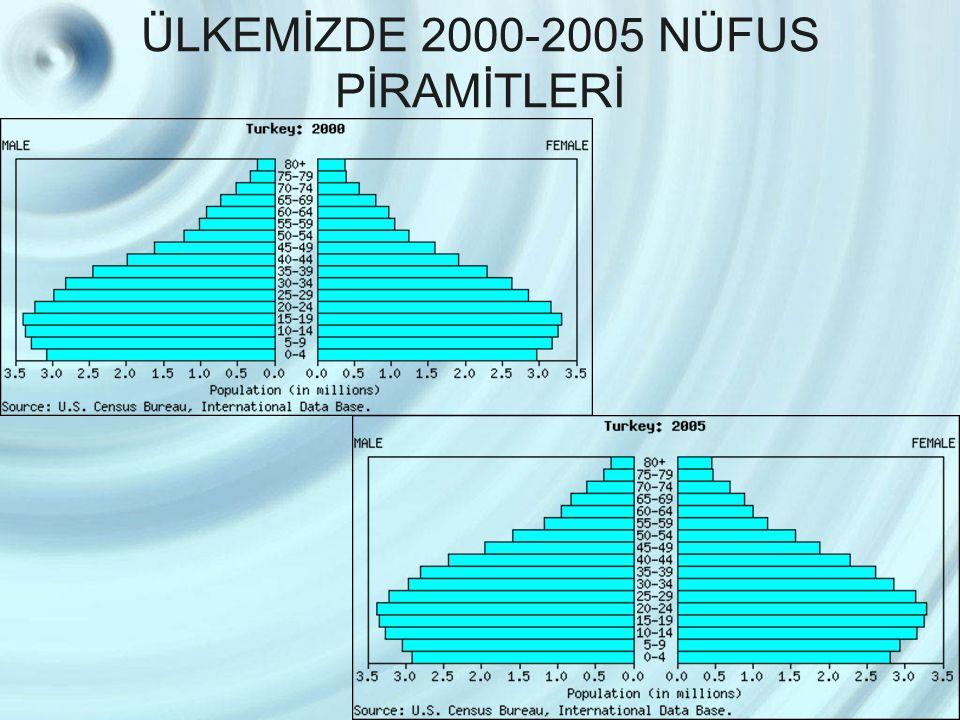 ÜLKEMİZDE 2000-2005 NÜFUS PİRAMİTLERİ