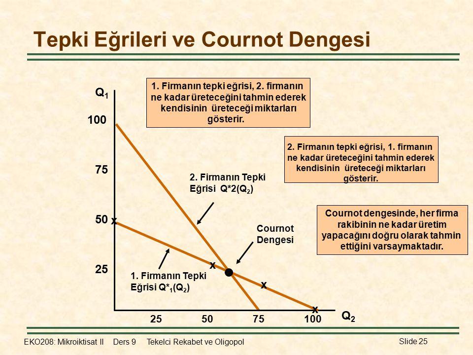 Tepki Eğrileri ve Cournot Dengesi