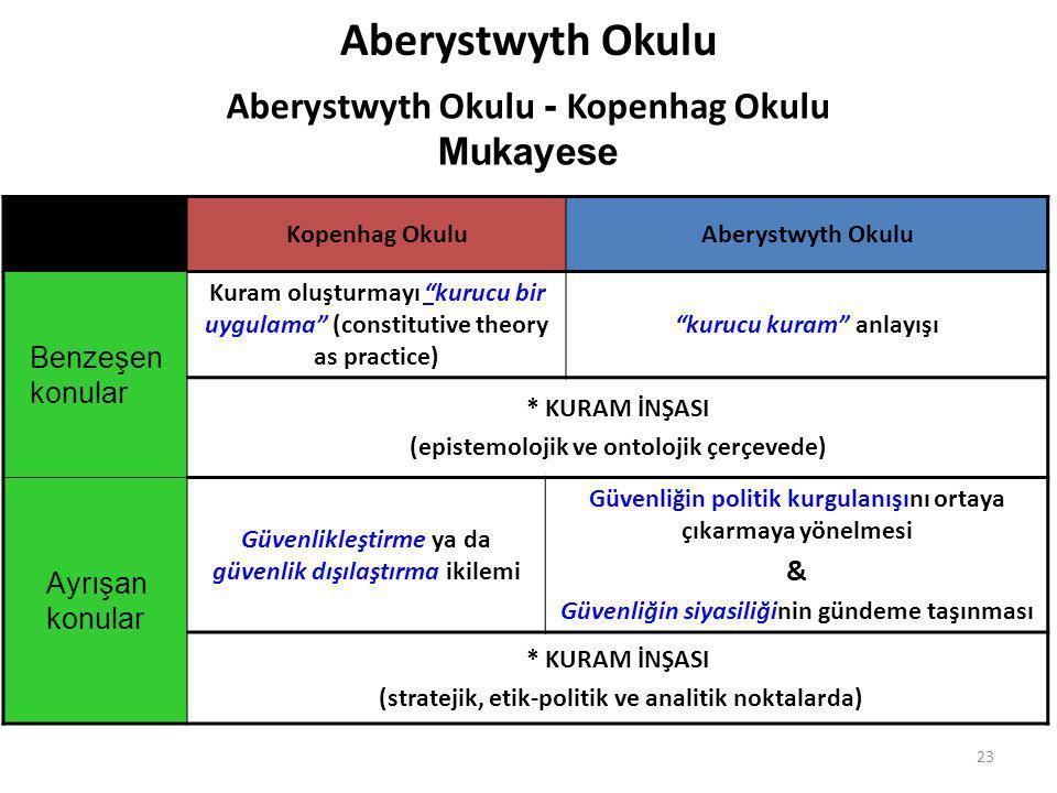 Aberystwyth Okulu Aberystwyth Okulu - Kopenhag Okulu Mukayese