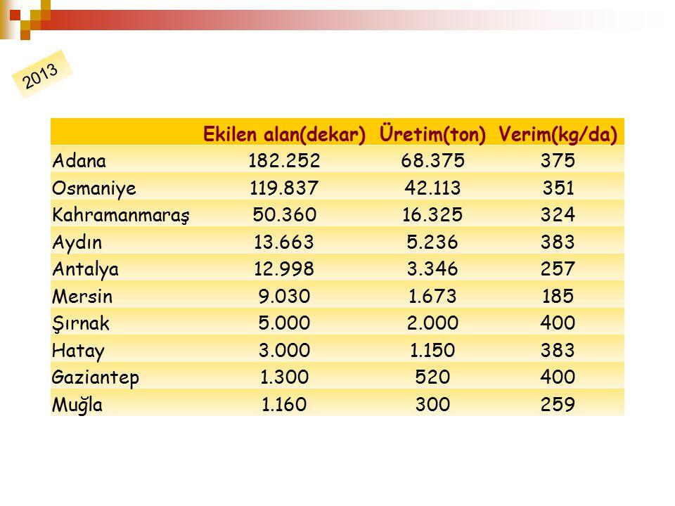 Ekilen alan(dekar) Üretim(ton) Verim(kg/da)