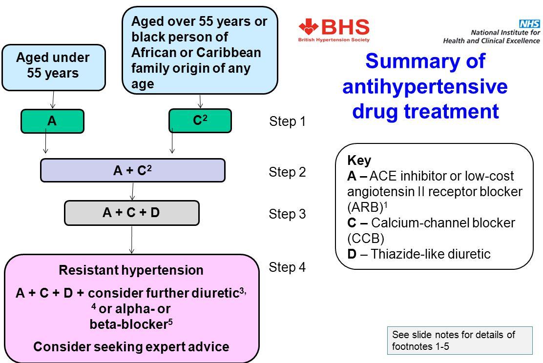 Summary of antihypertensive drug treatment