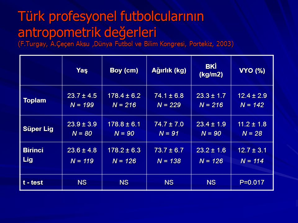 Türk profesyonel futbolcularının antropometrik değerleri (F. Turgay, A