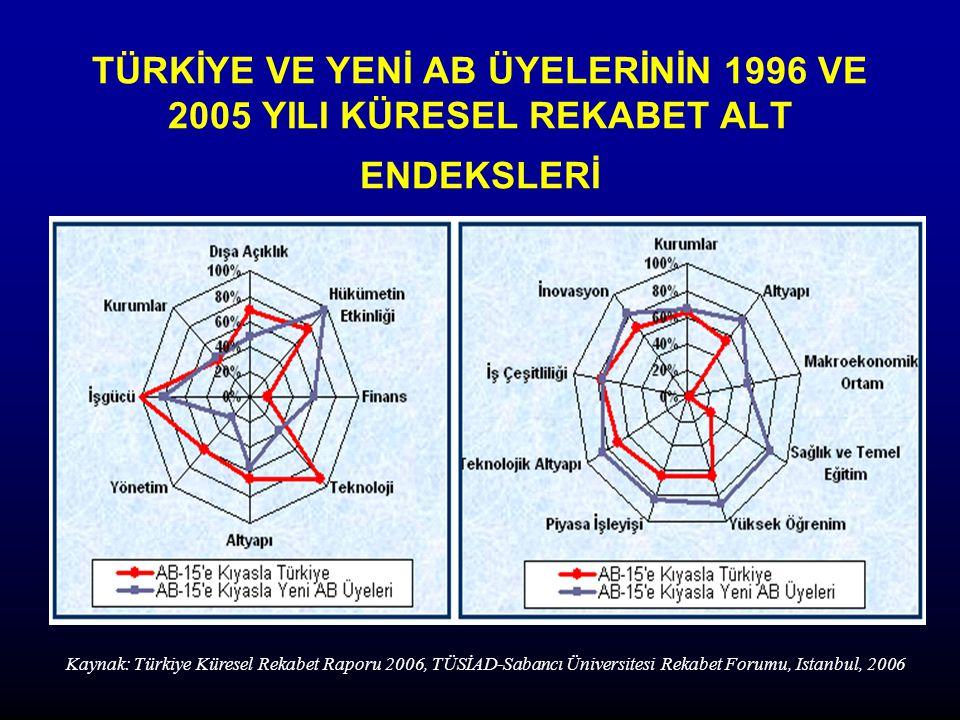 TÜRKİYE VE YENİ AB ÜYELERİNİN 1996 VE 2005 YILI KÜRESEL REKABET ALT ENDEKSLERİ