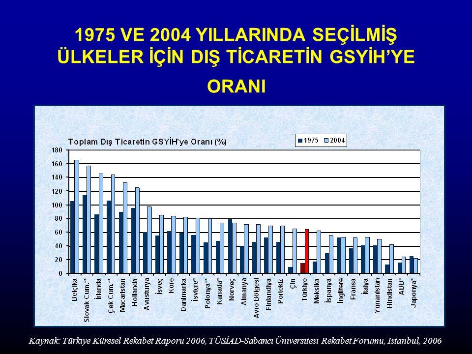 1975 VE 2004 YILLARINDA SEÇİLMİŞ ÜLKELER İÇİN DIŞ TİCARETİN GSYİH'YE ORANI