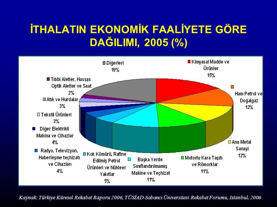İTHALATIN EKONOMİK FAALİYETE GÖRE DAĞILIMI, 2005 (%)