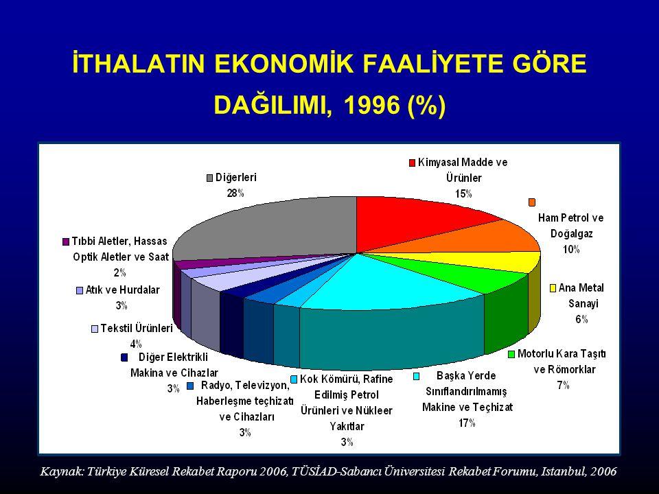 İTHALATIN EKONOMİK FAALİYETE GÖRE DAĞILIMI, 1996 (%)