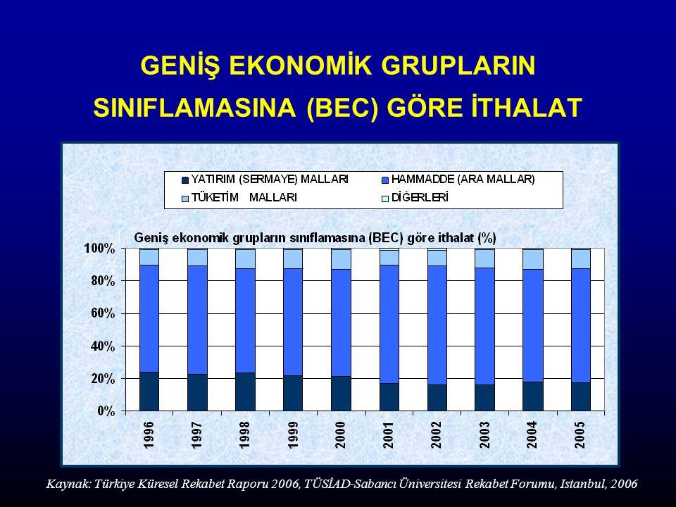 GENİŞ EKONOMİK GRUPLARIN SINIFLAMASINA (BEC) GÖRE İTHALAT