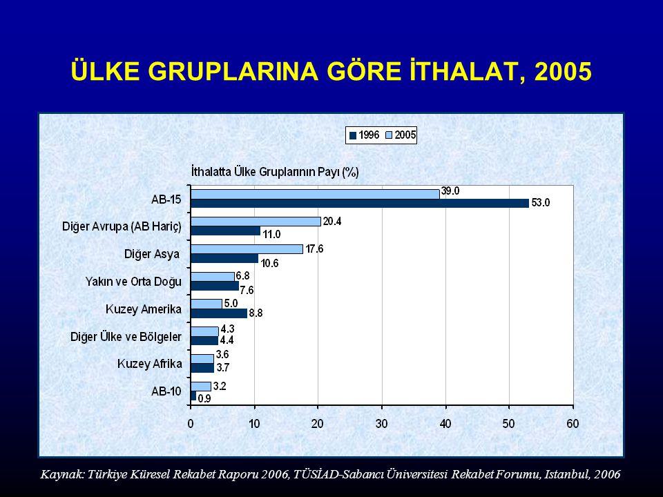 ÜLKE GRUPLARINA GÖRE İTHALAT, 2005