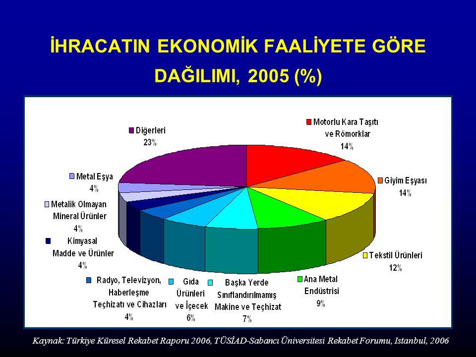 İHRACATIN EKONOMİK FAALİYETE GÖRE DAĞILIMI, 2005 (%)