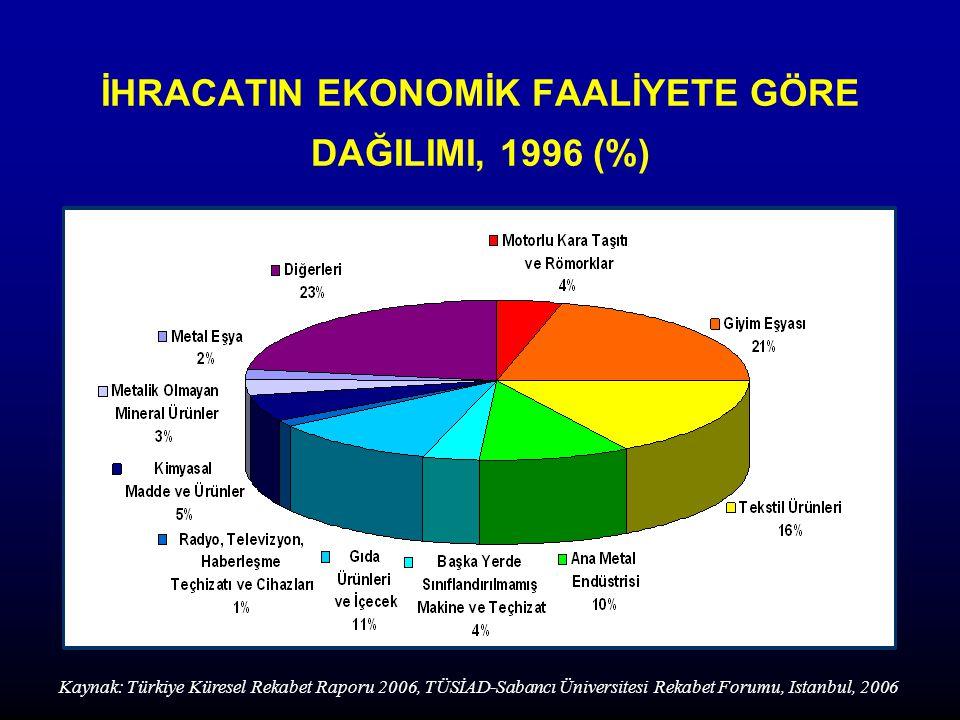 İHRACATIN EKONOMİK FAALİYETE GÖRE DAĞILIMI, 1996 (%)