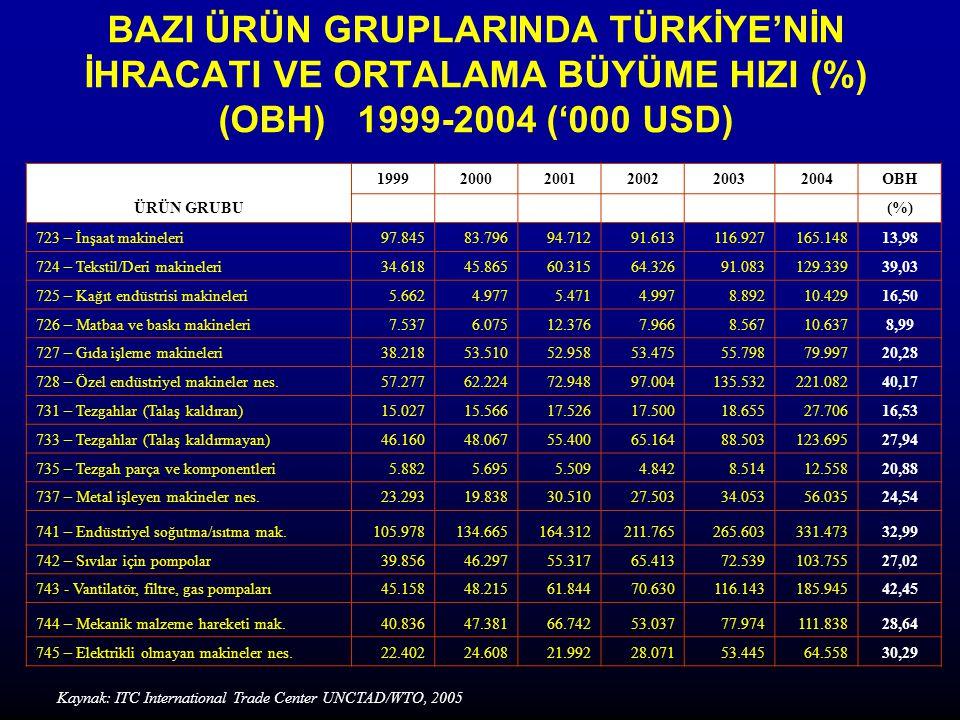 BAZI ÜRÜN GRUPLARINDA TÜRKİYE'NİN İHRACATI VE ORTALAMA BÜYÜME HIZI (%) (OBH) 1999-2004 ('000 USD)