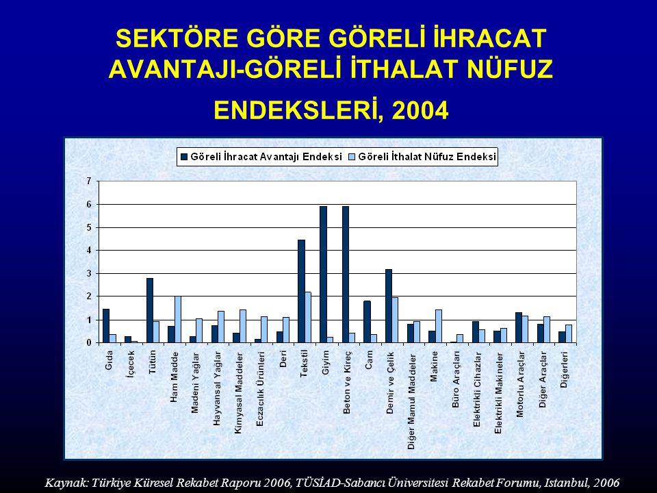 SEKTÖRE GÖRE GÖRELİ İHRACAT AVANTAJI-GÖRELİ İTHALAT NÜFUZ ENDEKSLERİ, 2004