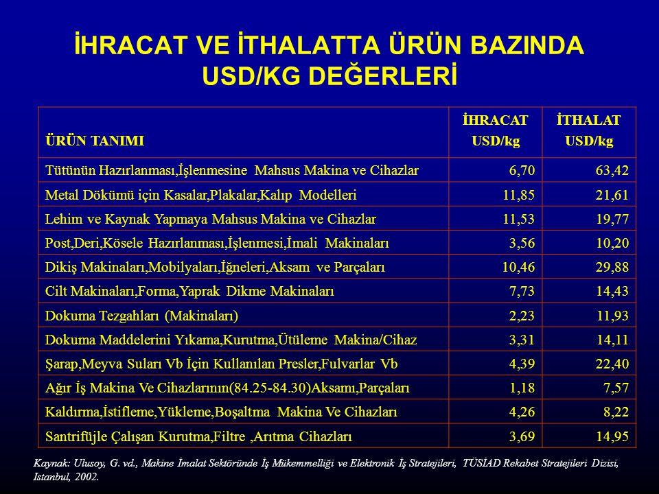İHRACAT VE İTHALATTA ÜRÜN BAZINDA USD/KG DEĞERLERİ