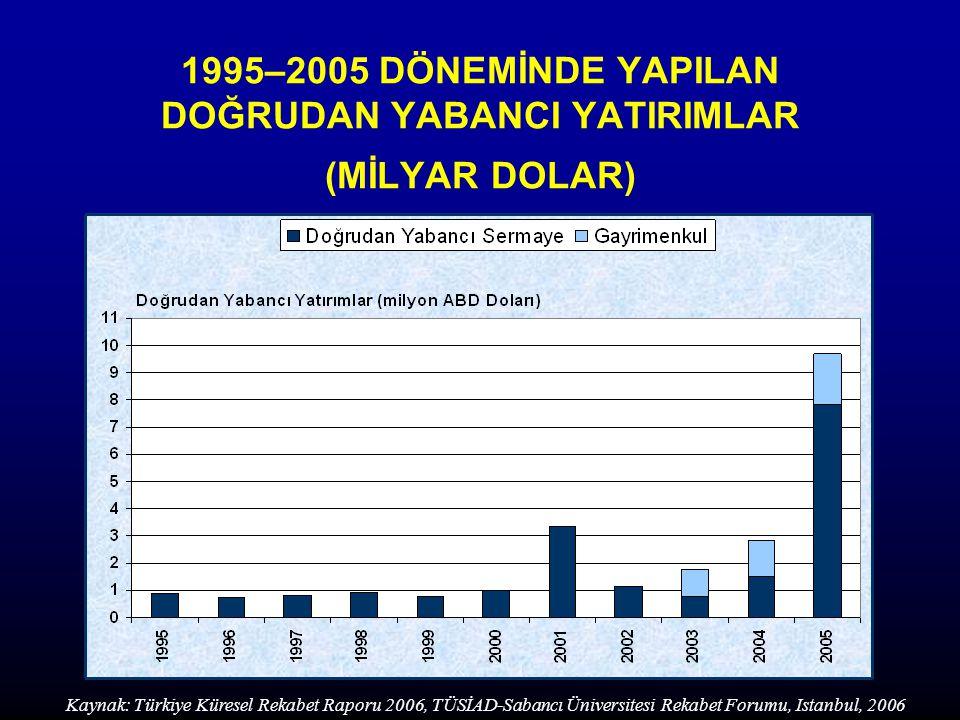 1995–2005 DÖNEMİNDE YAPILAN DOĞRUDAN YABANCI YATIRIMLAR (MİLYAR DOLAR)