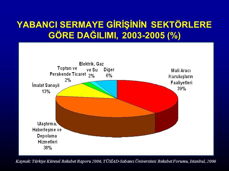 YABANCI SERMAYE GİRİŞİNİN SEKTÖRLERE GÖRE DAĞILIMI, 2003-2005 (%)