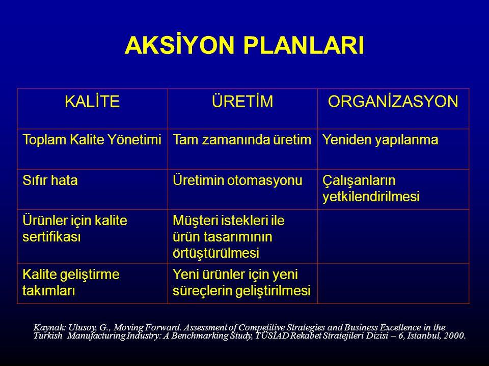 AKSİYON PLANLARI KALİTE ÜRETİM ORGANİZASYON Toplam Kalite Yönetimi
