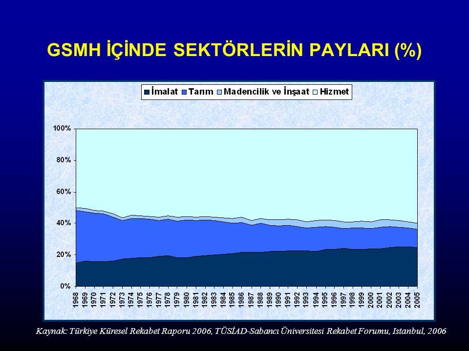 GSMH İÇİNDE SEKTÖRLERİN PAYLARI (%)