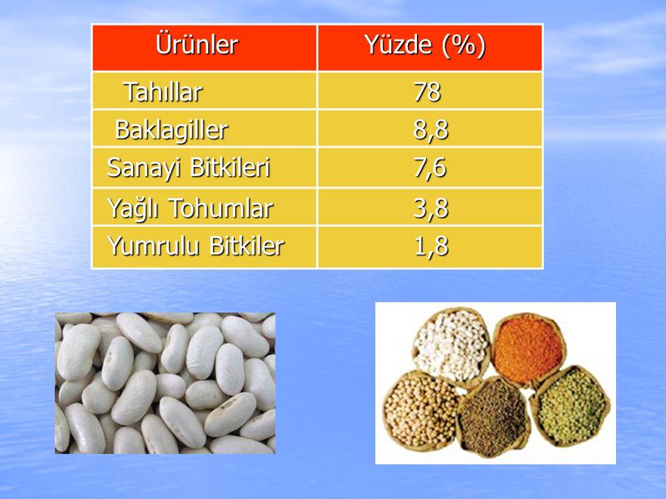 Ürünler Yüzde (%) Tahıllar. 78. Baklagiller. 8,8. Sanayi Bitkileri. 7,6. Yağlı Tohumlar. 3,8.