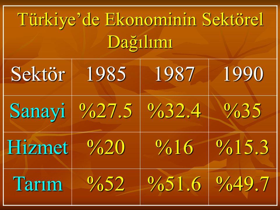 Türkiye'de Ekonominin Sektörel Dağılımı