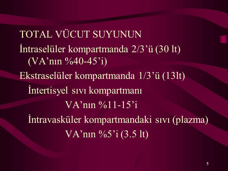 TOTAL VÜCUT SUYUNUN İntraselüler kompartmanda 2/3'ü (30 lt) (VA'nın %40-45'i) Ekstraselüler kompartmanda 1/3'ü (13lt)