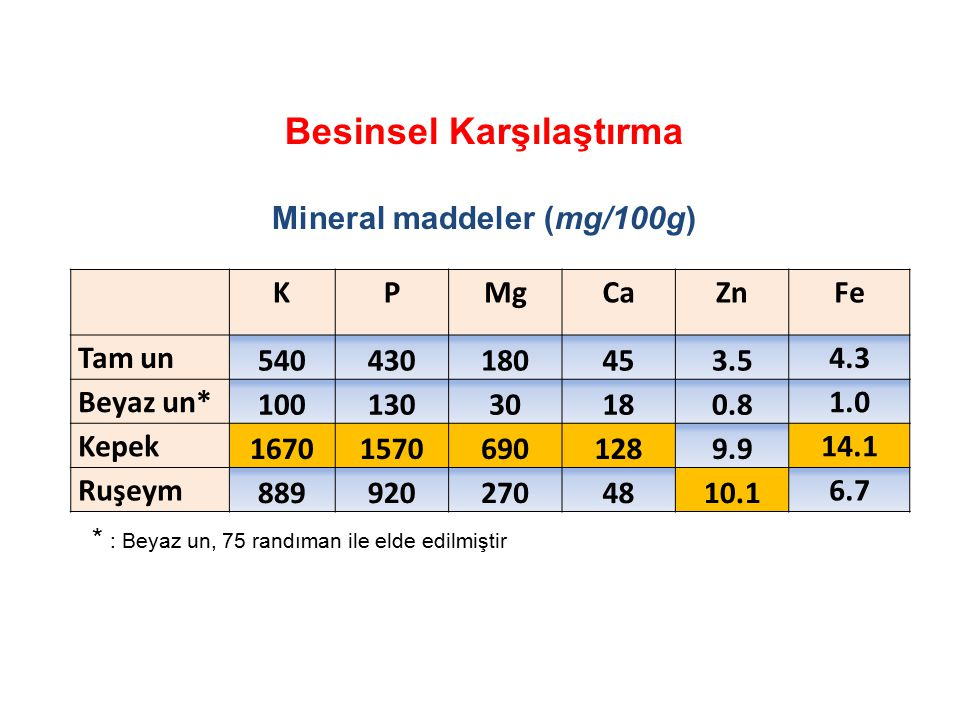 Besinsel Karşılaştırma Mineral maddeler (mg/100g)