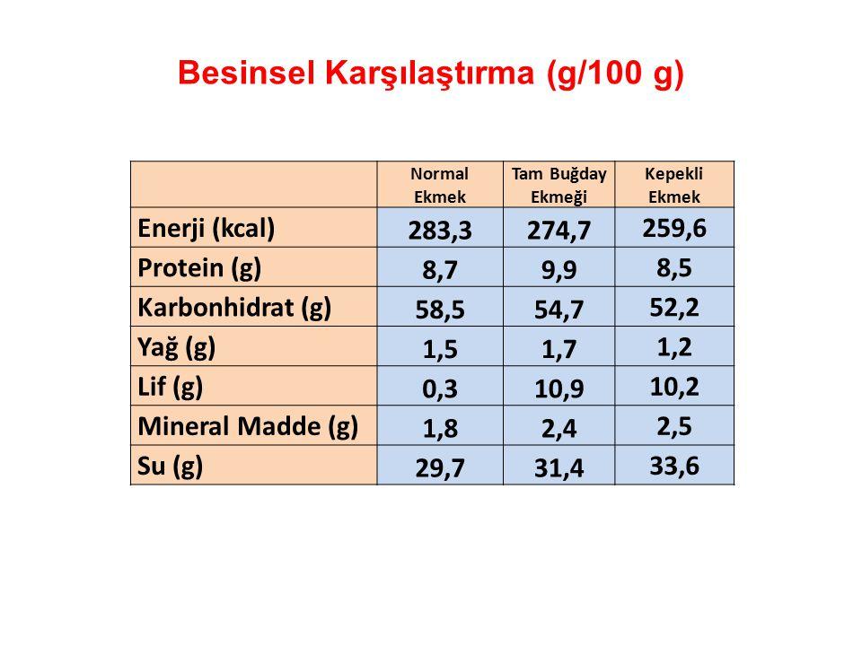 Besinsel Karşılaştırma (g/100 g)