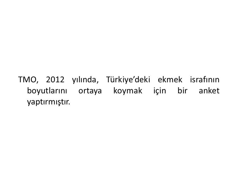 TMO, 2012 yılında, Türkiye'deki ekmek israfının boyutlarını ortaya koymak için bir anket yaptırmıştır.